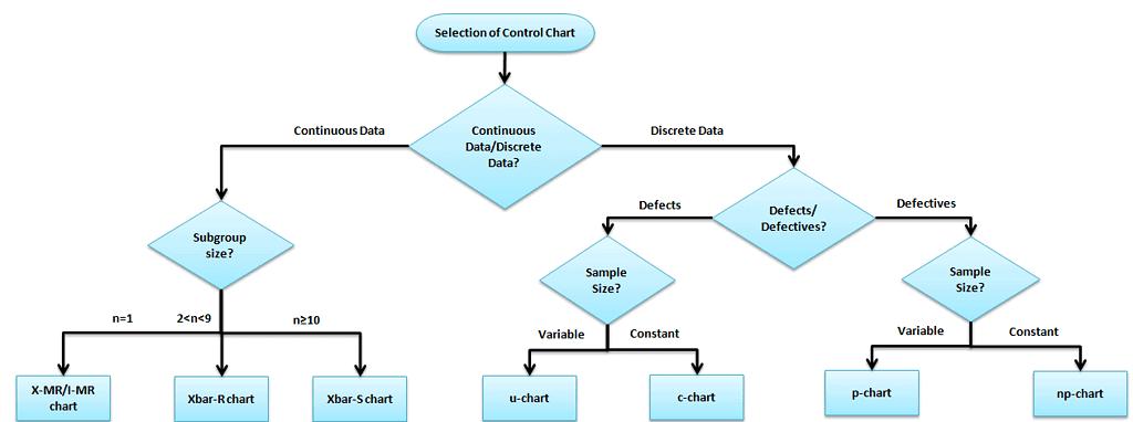 X Bar S Control Chart