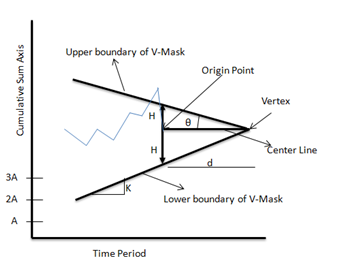 Cumulative sum chart (CUSUM)