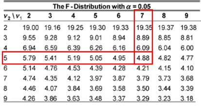 F distribution F test