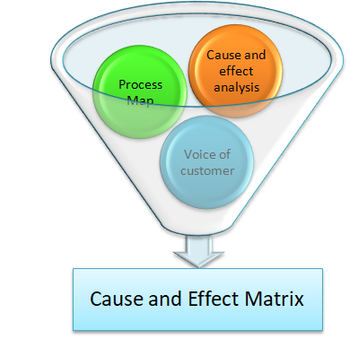 Cause and Effect Matrix aka X-Y Diagram aka Correlation Matrix