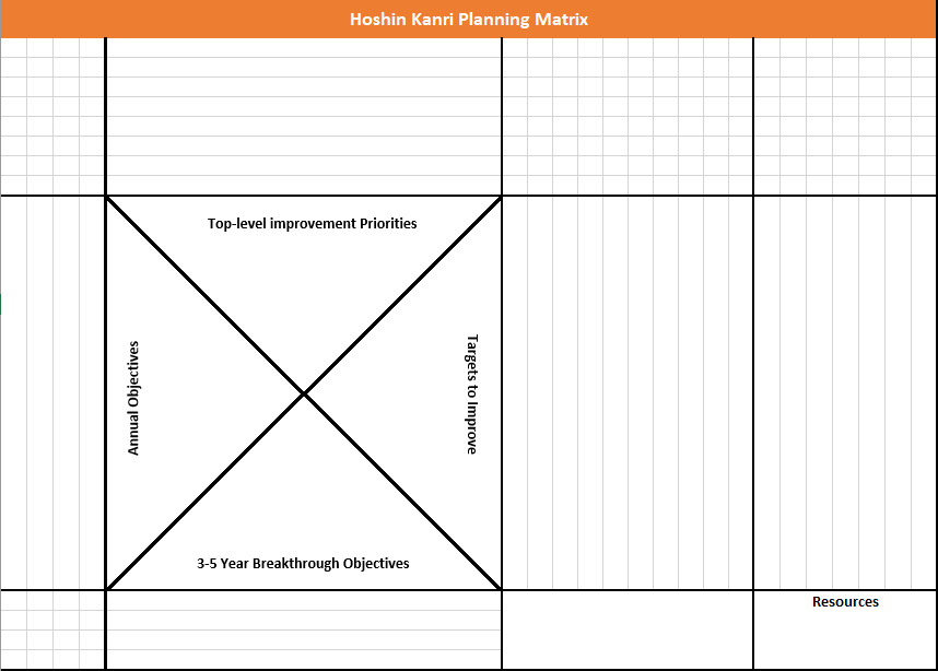 A Hoshin Kanri planning matrix. It has not yet been filled in. The central figure is a square with an X drawn through it to separate it into four quadrants. They're labelled, from the bottom and going clockwise, 3-5 Year Breakthrough Objectives, Annual Objectives, Top-level Improvement Priorities, and Targets to Improve.