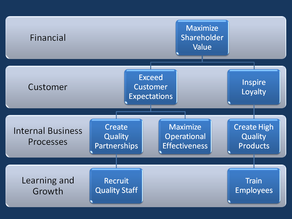 A sample balanced scorecard. It has four rows: financial, customer, internal business processes, and learning and growth. In the Financial row is a box titled Maximize shareholder value. In the Customer row are two boxes: Exceed customer expectations and Inspire loyalty. In the Internal business processes row are three boxes: Create quality partnerships, Maximize operational effectiveness, and Create high quality products. In the Learning and growth row are two boxes: Recruit quality staff and Train employees.