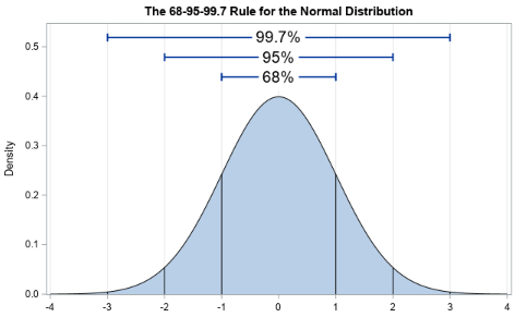 Data Distributions