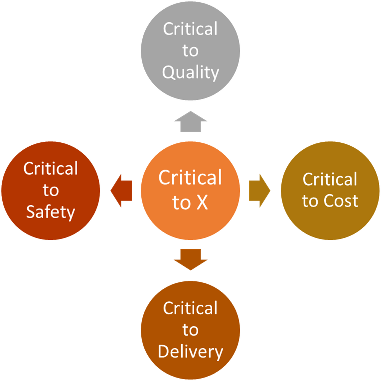 Five labelled circles. Critical to X is surrounded by Critical to Quality, Critical to Cost, Critical to Delivery, and Critical to Safety.
