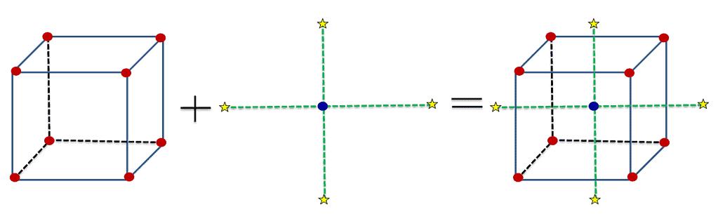 Response Surface Modeling