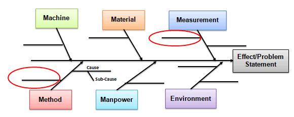 Cause and Effect Diagram (aka Ishikawa, Fishbone)