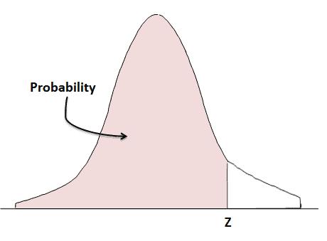 Z Scores (Z Value) & Z Table & Z Transformations