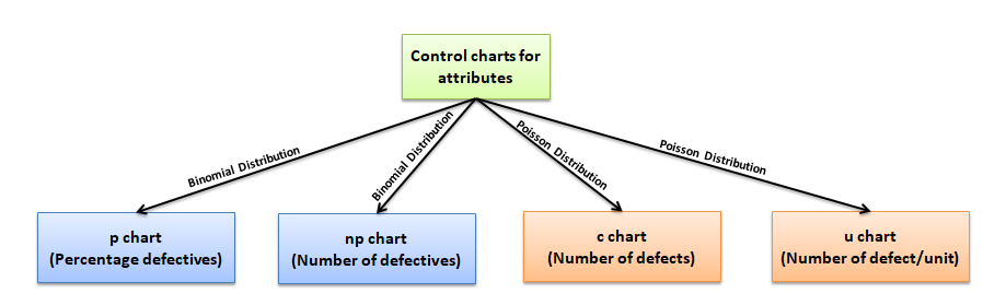 Control Charts Study Guide